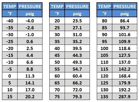 r134a-r134a-freon-hydrocarbon-refrigerant-pressure-chart.jpg
